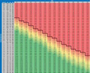Tabela wartości kompresji dla obrotów